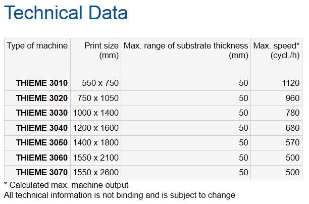 Thieme 3000 Technical Data